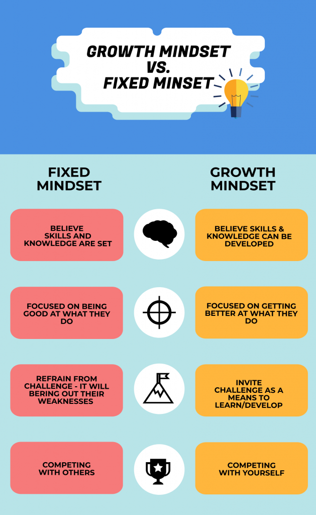 A Growth Mindset Could Buffer Kids From >> Growth Mindset Culture Its Value In Organizations Sdi Clarity