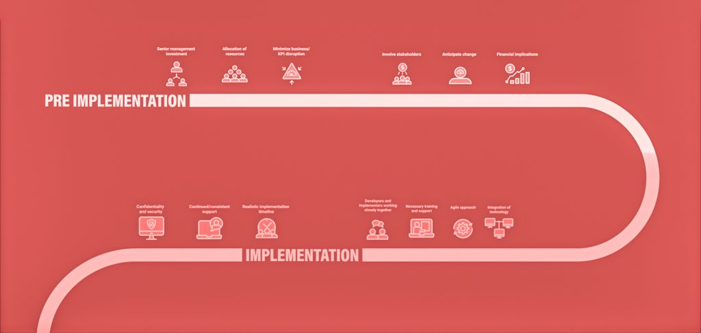 Organizational Transformation: Implementing New Technology